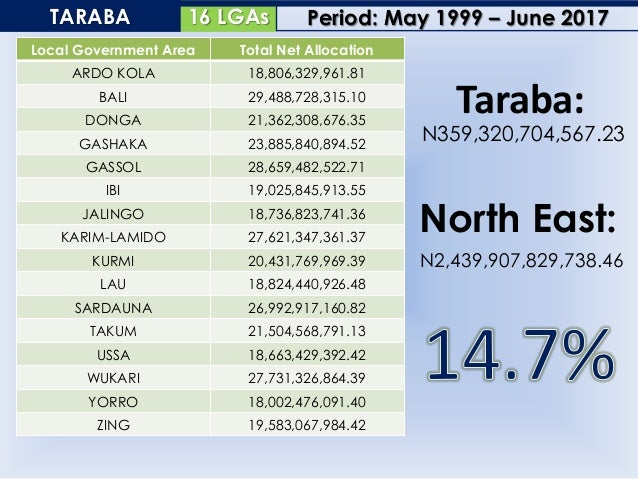 17 LGAsYOBE Local Government Area Total Net Allocation BADE 19,834,308,162.18 BURSARI 21,736,785,190.34 DAMATURU 18,620,96...