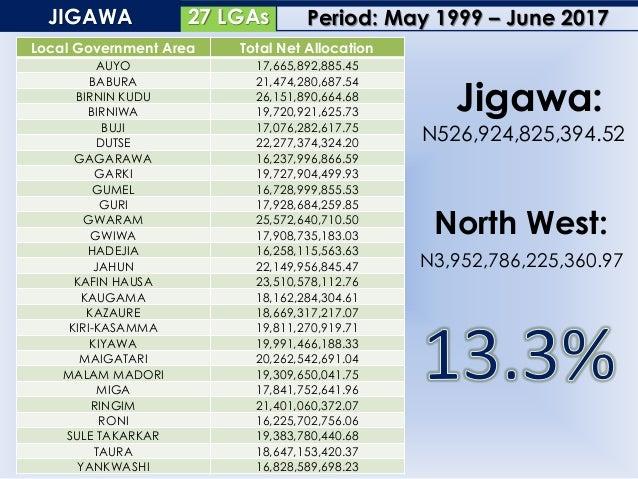 23 LGAsKADUNA Local Government Area Total Net Allocation AUYO 17,665,892,885.45 BABURA 21,474,280,687.54 BIRNIN KUDU 26,15...