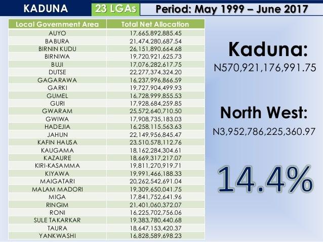 44 LGAsKANO Local Government Area Total Net Allocation AJINGI 19,725,746,212.87 ALBASU 20,106,066,689.62 BAGWAI 18,886,473...