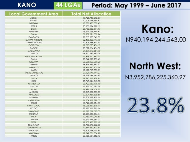 34 LGAsKATSINA Local Government Area Total Net Allocation BAKORI 20,234,317,679.82 BATAGARAWA 20,106,534,194.95 BATSARI 22...