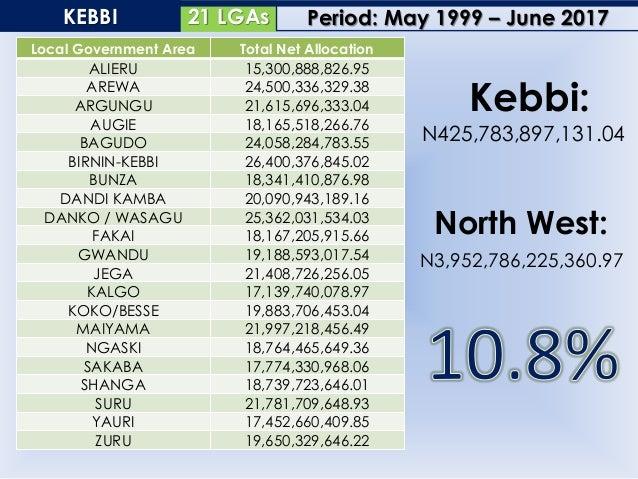 23 LGAsSOKOTO Local Government Area Total Net Allocation BINJI 17,332,129,763.53 BODINGA 20,648,469,688.53 DANGE SHUNI 21,...