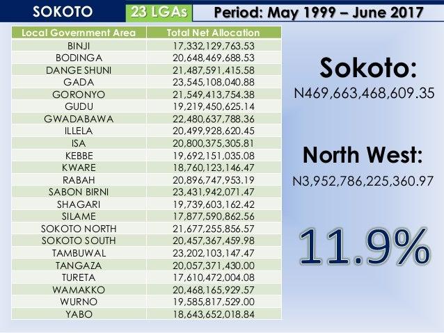 14 LGAsZAMFARA Local Government Area Total Net Allocation ANKA 20,389,034,791.40 BAKURA 20,465,364,310.81 BIRNIN MAGAJI/KI...