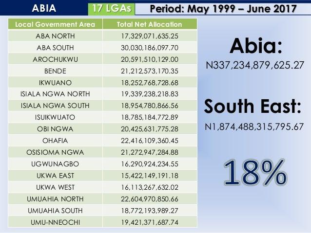 21 LGAsANAMBRA Local Government Area Total Net Allocation AGUATA 28,005,192,215.07 ANAMBRA EAST 18,493,991,214.83 ANAMBRA ...
