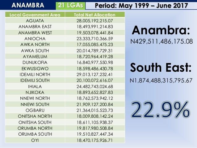 13 LGAsEBONYI Local Government Area Total Net Allocation ABAKALIKI 20,113,423,629.81 AFIKPO NORTH 18,798,123,175.70 AFIKPO...