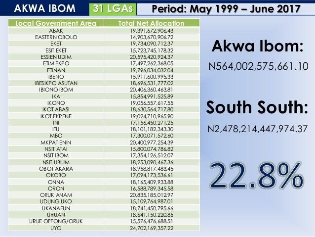8 LGAsBAYELSA Local Government Area Total Net Allocation BRASS 23,018,348,503.27 EKEREMOR 25,383,081,755.40 KOLOKUMA/OPOKU...