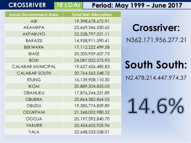 25 LGAsDELTA Local Government Area Total Net Allocation ANIOCHA NORTH 17,124,353,388.70 ANIOCHA SOUTH 18,461,467,215.87 BO...