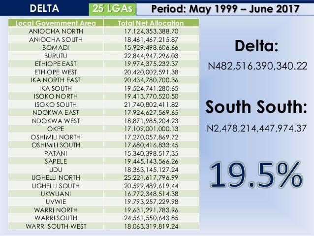 18 LGAsEDO Local Government Area Total Net Allocation AKOKO EDO 23,782,374,257.52 EGOR 24,464,606,966.31 ESAN CENTRAL 16,7...