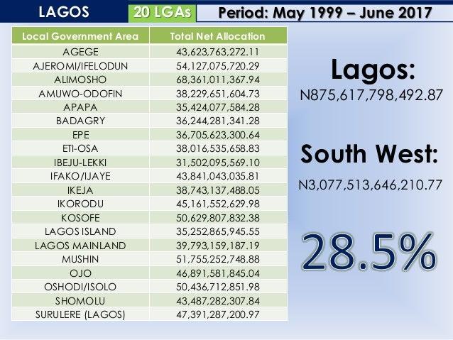 20 LGAsOGUN Local Government Area Total Net Allocation ABEOKUTA NORTH 20,770,739,067.43 ABEOKUTA SOUTH 22,278,929,466.89 A...