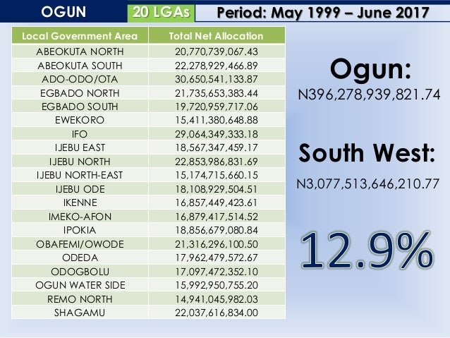 18 LGAsONDO Local Government Area Total Net Allocation AKOKO NORTH EAST 19,681,838,925.42 AKOKO NORTH WEST 21,122,339,740....