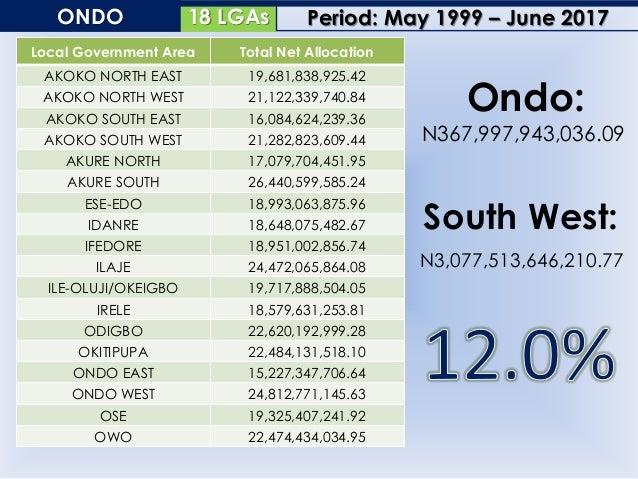 30 LGAsOSUN Local Government Area Total Net Allocation AIYEDADE 18,430,045,740.52 AIYEDIRE 15,599,900,136.69 ATAKUMOSA EAS...