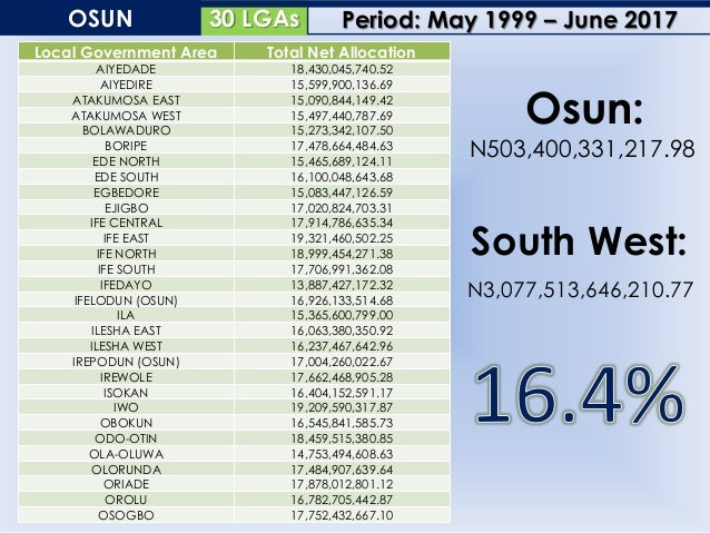 33 LGAsOYO Local Government Area Total Net Allocation AFIJIO 17,612,898,212.52 AKINYELE 20,491,943,922.32 ATIBA 20,060,677...