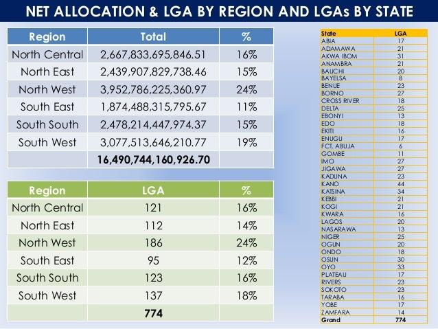 NET ALLOCATION REGION TOTAL KANO 940,194,244,543.00 LAGOS 875,617,798,492.87 KATSINA 683,963,798,335.36 OYO 640,290,738,35...