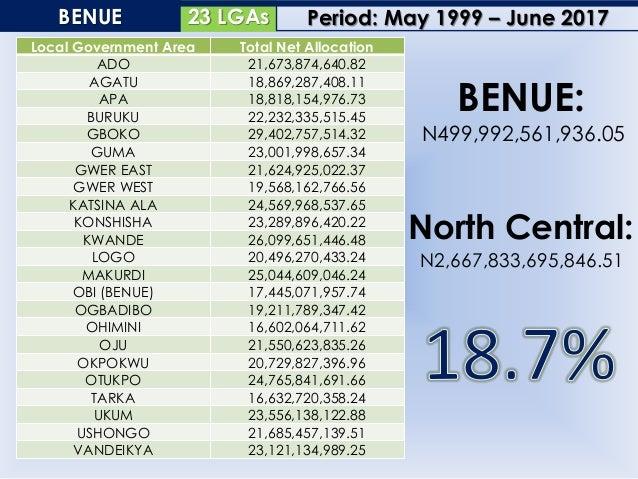 6 LGAsFCT, ABUJA Local Government Area Total Net Allocation ABAJI 32,225,563,475.77 ABUJA MUNICIPAL 54,838,078,480.49 BWAR...