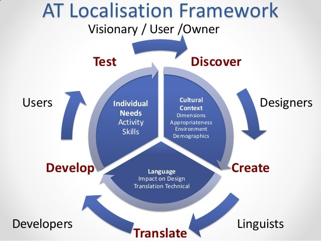 AT Localisation Framework Visionary / User /Owner  Test Users  Develop  Discover  Individual Needs Activity Skills  Cultur...