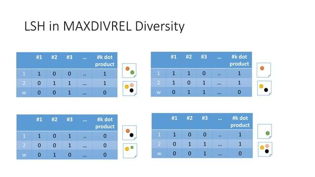 LSH in MAXDIVREL Diversity #1 #2 #3 … #k dot product 1 1 0 0 .. 1 2 0 1 1 … 1 w 0 0 1 … 0 #1 #2 #3 … #k dot product 1 1 1 ...