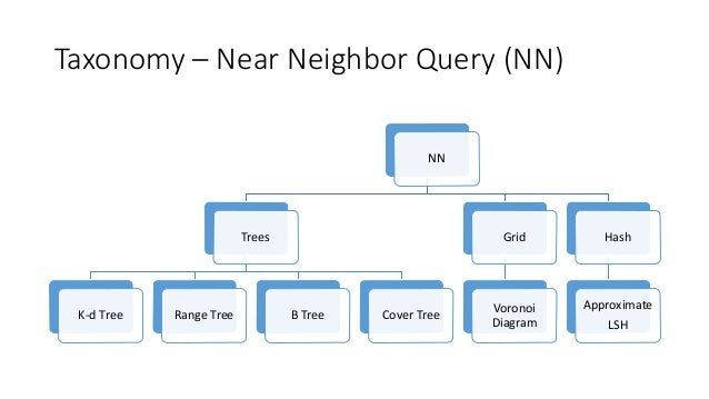 Taxonomy – Near Neighbor Query (NN) NN Trees K-d Tree Range Tree B Tree Cover Tree Grid Voronoi Diagram Hash Approximate L...