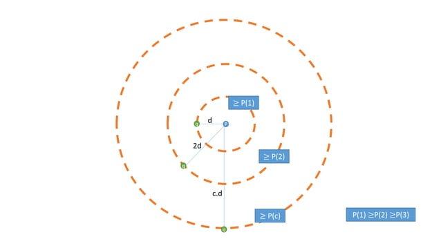 P d 2d c.d q q ≥ P(1) ≥ P(2) ≥ P(c) P(1) ≥P(2) ≥P(3) q