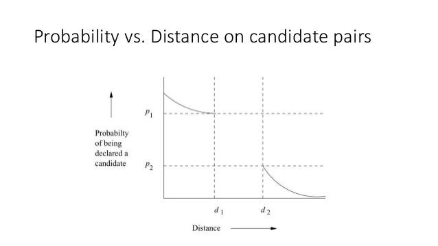 Probability vs. Distance on candidate pairs