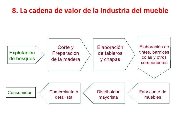 Localizacion for Cadenas de muebles