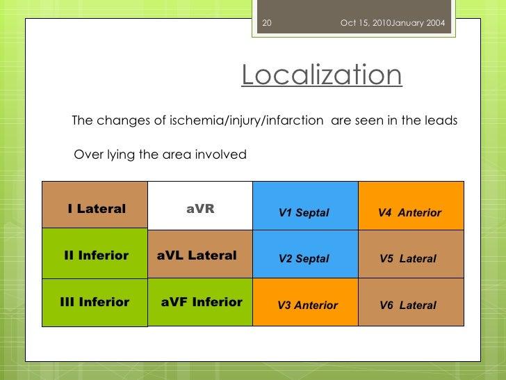 Localization Dr. UZMA ANSARI I Lateral II Inferior III Inferior aVR aVL Lateral V1 Septal aVF Inferior V2 Septal V3 Anteri...