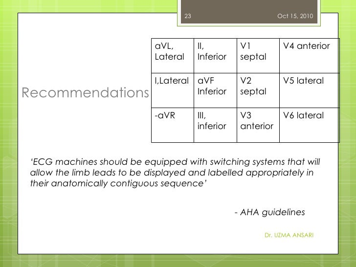 Recommendations  Dr. UZMA ANSARI - AHA guidelines ' ECG machines should be equipped with switching systems that will allow...
