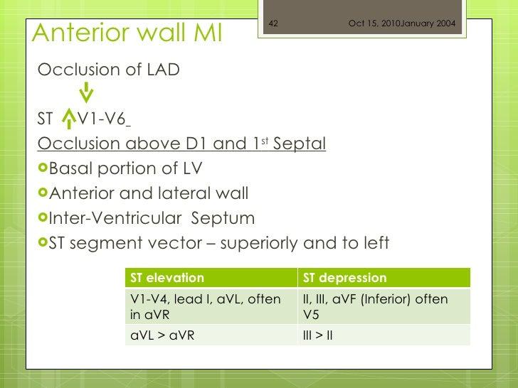 Anterior wall MI <ul><li>Occlusion of LAD </li></ul><ul><li>ST  , V1-V6   </li></ul><ul><li>Occlusion above D1 and 1 st  S...