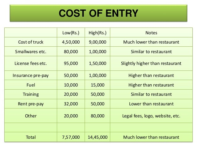 Estimate Food Truck Costs