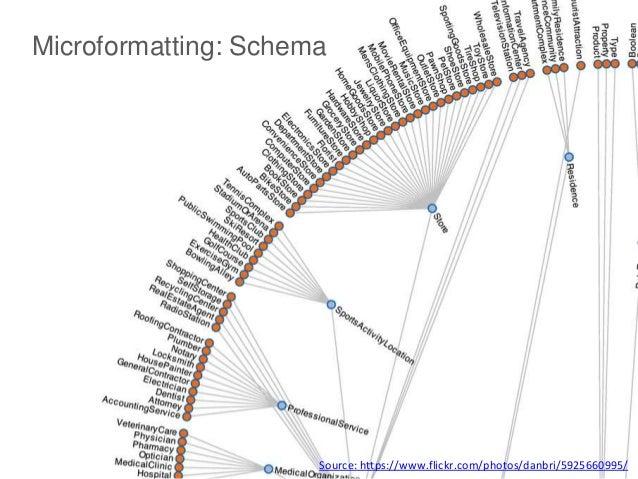 @phixed Microformatting: Schema Source: https://www.flickr.com/photos/danbri/5925660995/