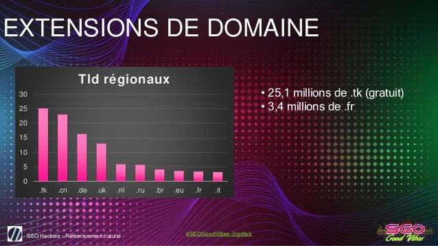 SEO Hackers - Référencement naturel #SEOGoodVibes @gdtsb EXTENSIONS DE DOMAINE • 25,1 millions de .tk (gratuit) • 3,4 mill...