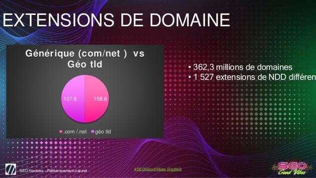 SEO Hackers - Référencement naturel #SEOGoodVibes @gdtsb EXTENSIONS DE DOMAINE • 362,3 millions de domaines • 1 527 extens...