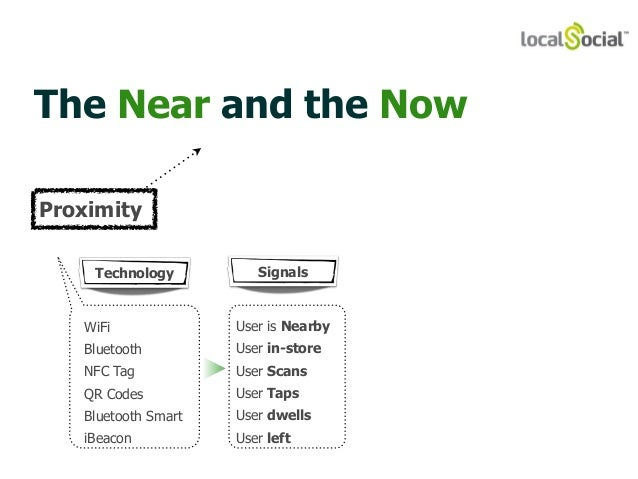 The Near and the Now  Technology Signals  WiFi  Bluetooth  NFC Tag  QR Codes  Bluetooth Smart  iBeacon  User is Nearby  Us...