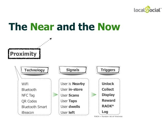 The Near and the Now  Technology Signals Triggers  WiFi  Bluetooth  NFC Tag  QR Codes  Bluetooth Smart  iBeacon  Unlock  C...