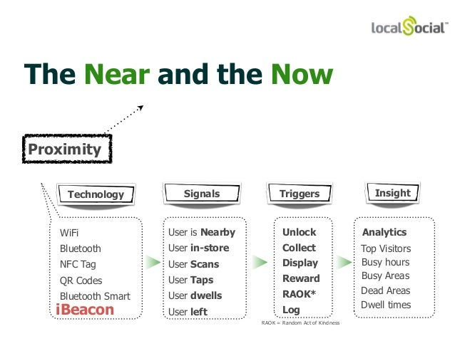 The Near and the Now  Technology Signals Triggers  WiFi  Bluetooth  NFC Tag  QR Codes  Bluetooth Smart  iBeacon  Insight  ...
