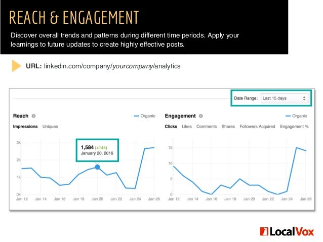 REACH & ENGAGEMENT Discover overall trends and patterns during different time periods. Apply your learnings to future upda...