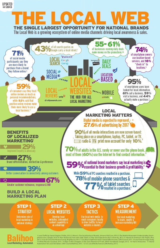 BENEFITS OF LOCALIZED MARKETING7 Greater customer relevance, response & ROI Better conversation & connectivity among custo...