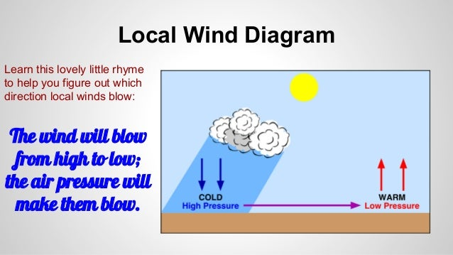 air pressure and wind direction relationship help