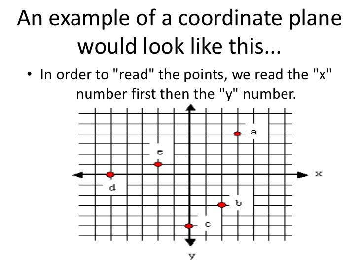 Locate a point on the coordinate plane 3+4