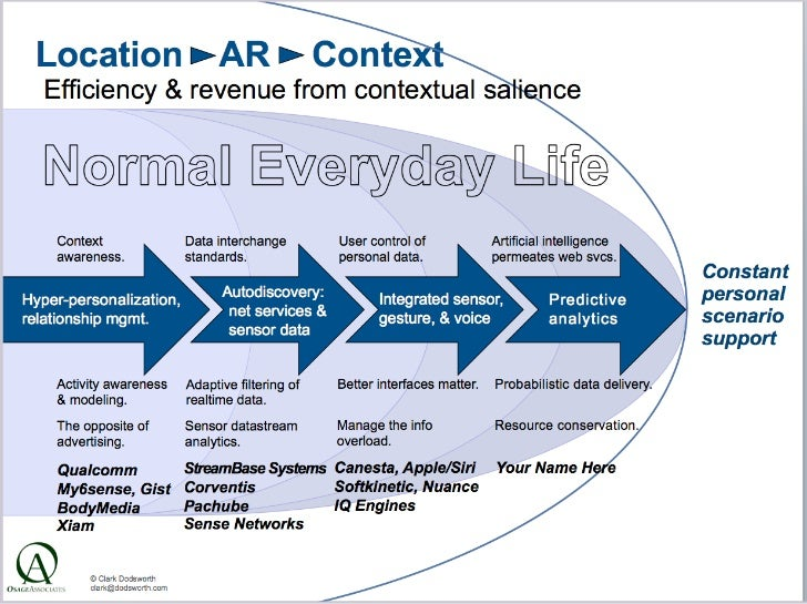 Location---AR_-Context  Efficiency & revenue from contextual salience        Context                    Data interchange  ...