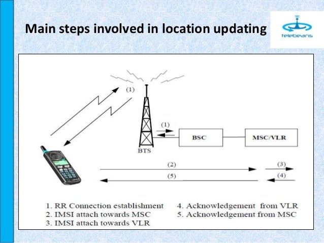 Location updating in gsm