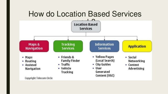 Location Based Services : Expected Trends and Technological Advancements