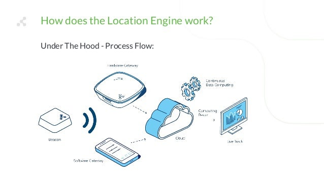 Real-time asset tracking with beacons