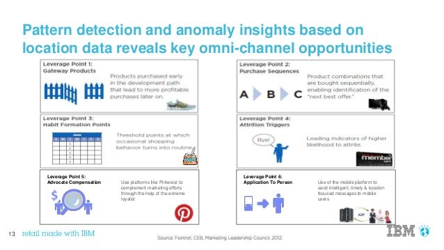 13 Pattern detection and anomaly insights based on location data reveals key omni-channel opportunities Leverage Point 5: ...