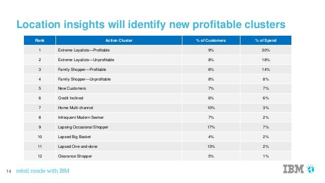 14 Location insights will identify new profitable clusters Rank Action Cluster % of Customers % of Spend 1 Extreme Loyalis...