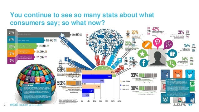 2 You continue to see so many stats about what consumers say; so what now? 53% 30% 48% 19% 36% 12% 0% 10% 20% 30% 40% 50% ...