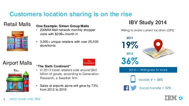 5 Customers location sharing is on the rise One Example: Simon Group Malls • 200MM Mall network monthly shopper visits wit...