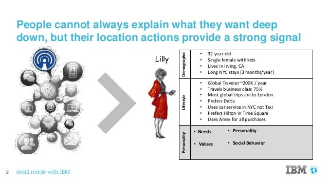 8 People cannot always explain what they want deep down, but their location actions provide a strong signal LifestyleDemog...