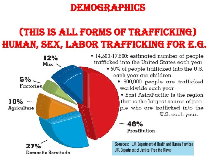 Sex Trafficking In The Usa 56