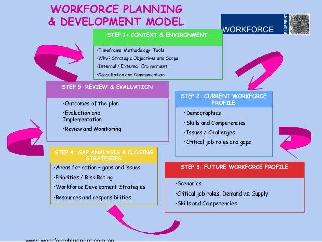 Lockyer valley education and skills summit workforce development wp v 7health check 8 workforce planning development malvernweather Choice Image