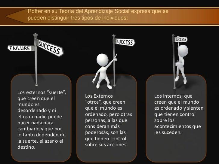 """Rotter en su Teoría del Aprendizaje Social expresa que se    pueden distinguir tres tipos de individuos:Los externos """"suer..."""