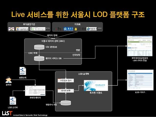 Linked Data & Semantic Web Technology Live 서비스를 위한 서울시 LOD 플랫폼 구조